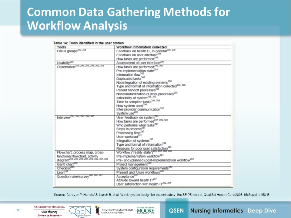 30 Common Data Gathering Methods for Workflow Analysis Source: Carayon P, Hundt AS, Karsh B, et al.