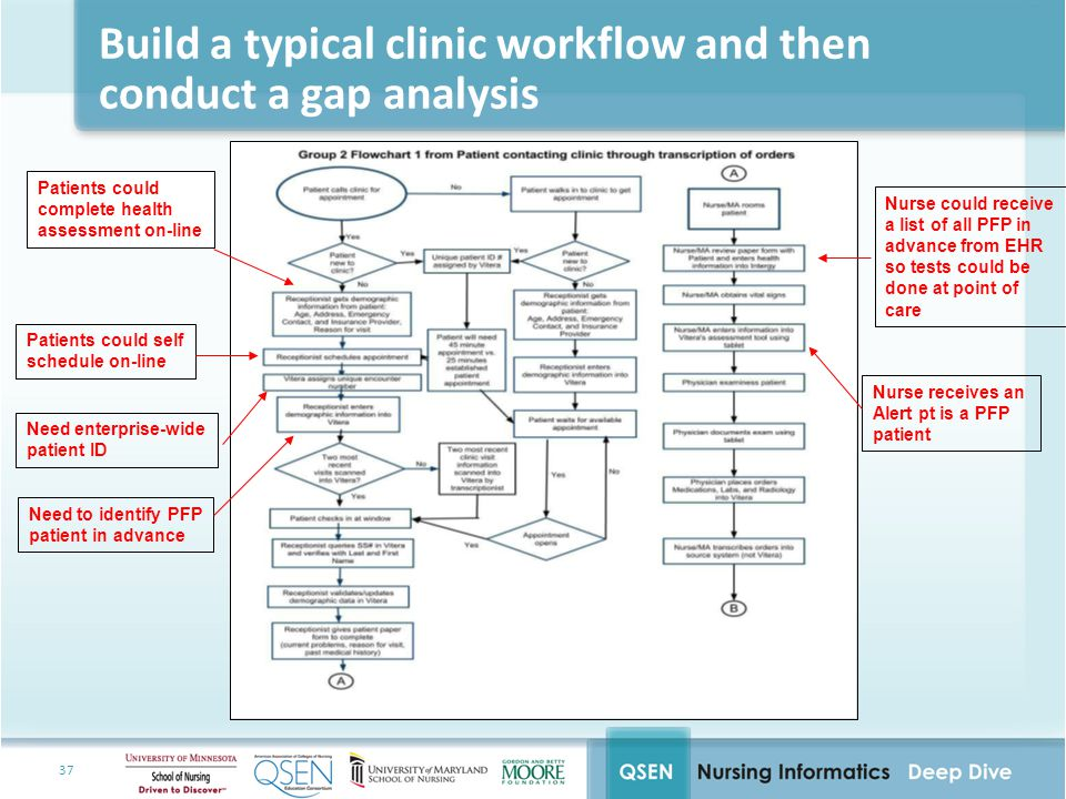 37 Build a typical clinic workflow and then conduct a gap analysis Patients could complete health assessment on-line Patients could self schedule on-line Need enterprise-wide patient ID Need to identify PFP patient in advance Nurse could receive a list of all PFP in advance from EHR so tests could be done at point of care Nurse receives an Alert pt is a PFP patient