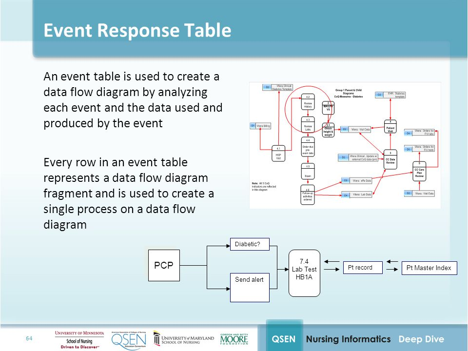 64 Event Response Table An event table is used to create a data flow diagram by analyzing each event and the data used and produced by the event Every row in an event table represents a data flow diagram fragment and is used to create a single process on a data flow diagram PCP 7.4 Lab Test HB1A Diabetic.