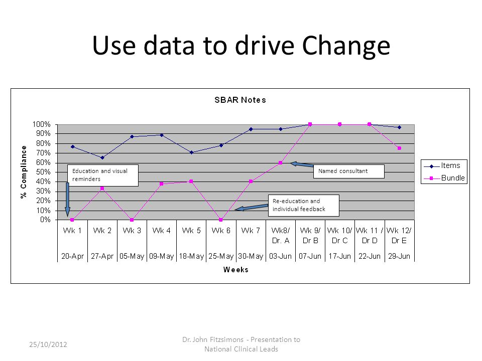 Use data to drive Change Re-education and individual feedback Named consultantEducation and visual reminders 25/10/2012 Dr.
