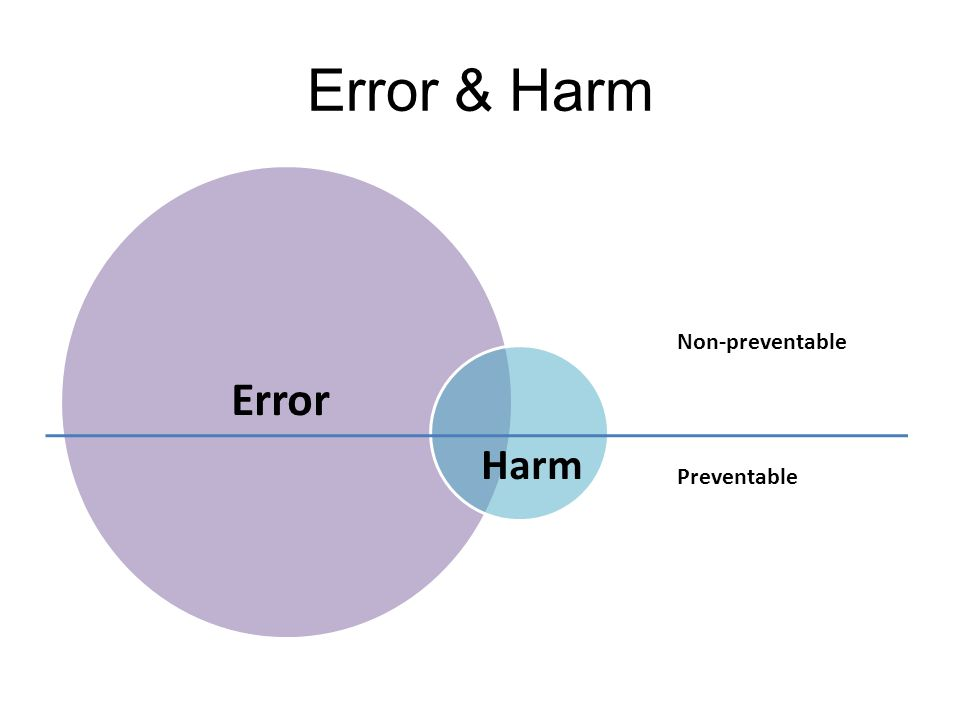 Error & Harm Error Harm Non-preventable Preventable