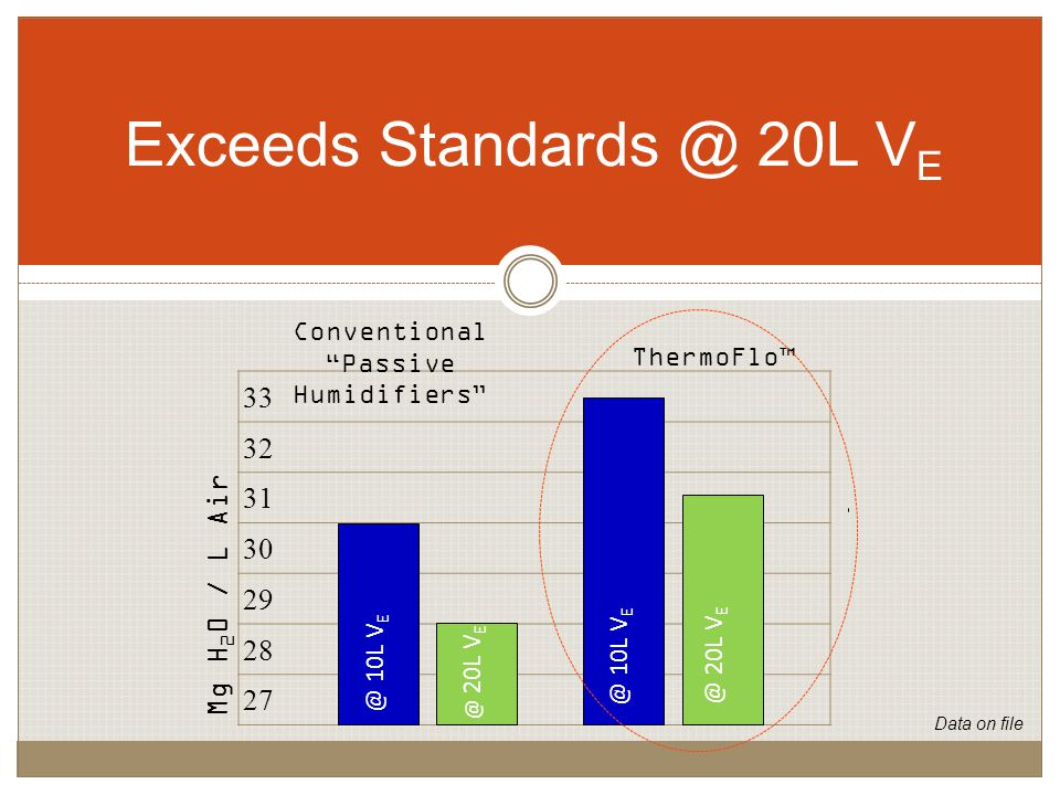 33 32 31 30 29 28 27 Conventional Passive Humidifiers ThermoFlo™ @ 10L V E @ 20L V E @ 10L V E @ 20L V E Mg H 2 0 / L Air Exceeds Standards @ 20L V E Data on file
