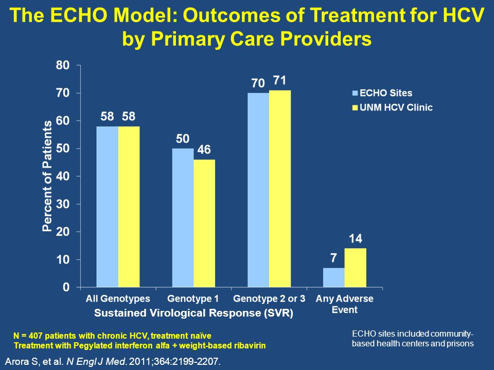 The ECHO Model: Outcomes of Treatment for HCV by Primary Care Providers Arora S, et al.