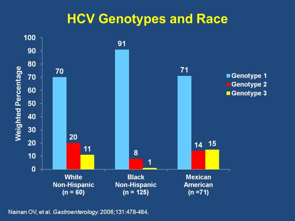 HCV Genotypes and Race Nainan OV, et al. Gastroenterology. 2006;131:478-484.