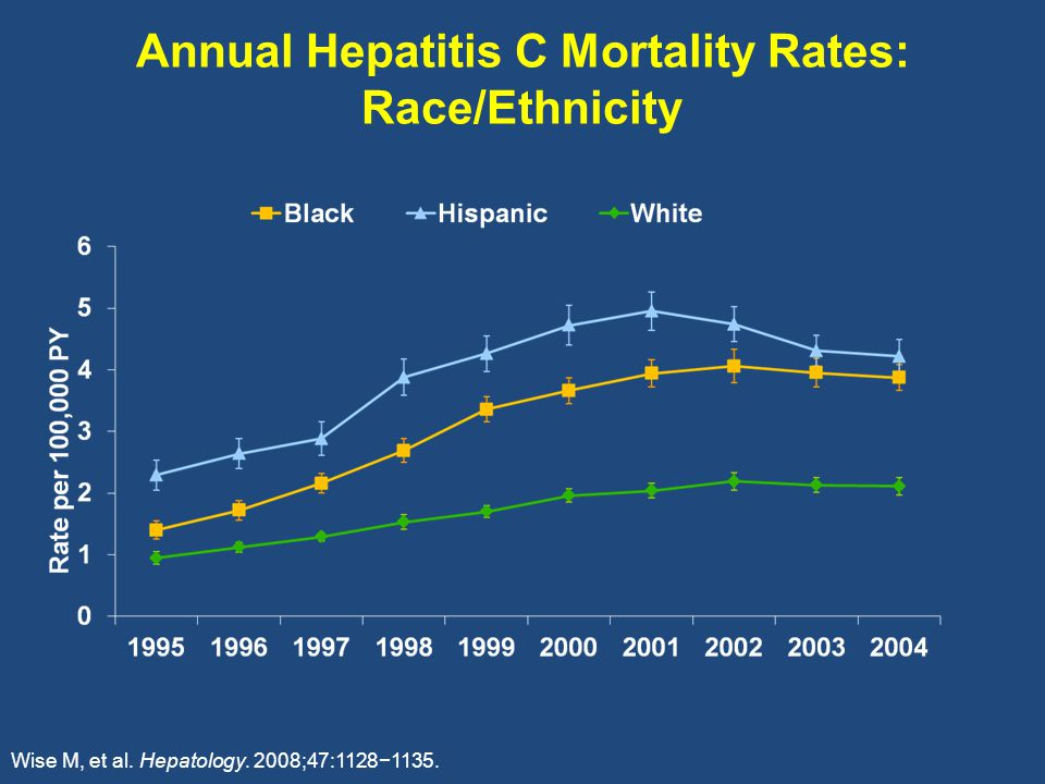 Annual Hepatitis C Mortality Rates: Race/Ethnicity Wise M, et al. Hepatology. 2008;47:1128−1135.