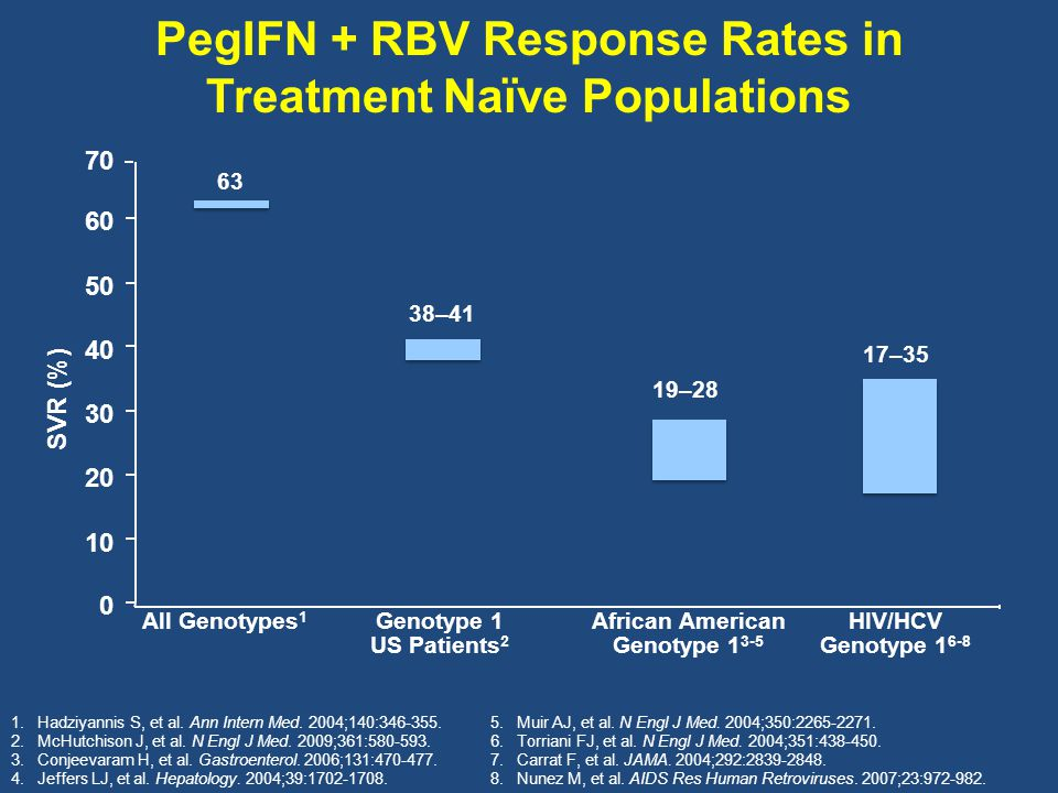 PegIFN + RBV Response Rates in Treatment Naïve Populations 0 10 20 30 40 50 60 All Genotypes 1 Genotype 1 US Patients 2 HIV/HCV Genotype 1 6-8 63 38–4