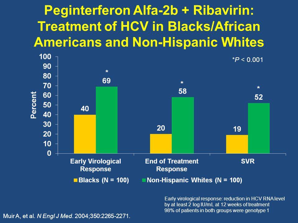 Peginterferon Alfa-2b + Ribavirin: Treatment of HCV in Blacks/African Americans and Non-Hispanic Whites Muir A, et al.