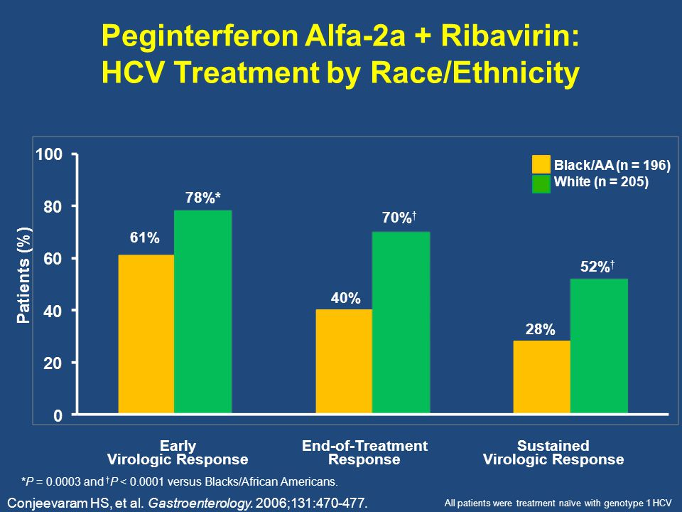 Peginterferon Alfa-2a + Ribavirin: HCV Treatment by Race/Ethnicity Early Virologic Response End-of-Treatment Response Sustained Virologic Response Black/AA (n = 196) White (n = 205) Patients (%) 61% 78%* 40% 70% † 28% Conjeevaram HS, et al.