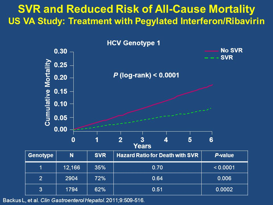 SVR and Reduced Risk of All-Cause Mortality US VA Study: Treatment with Pegylated Interferon/Ribavirin Backus L, et al.
