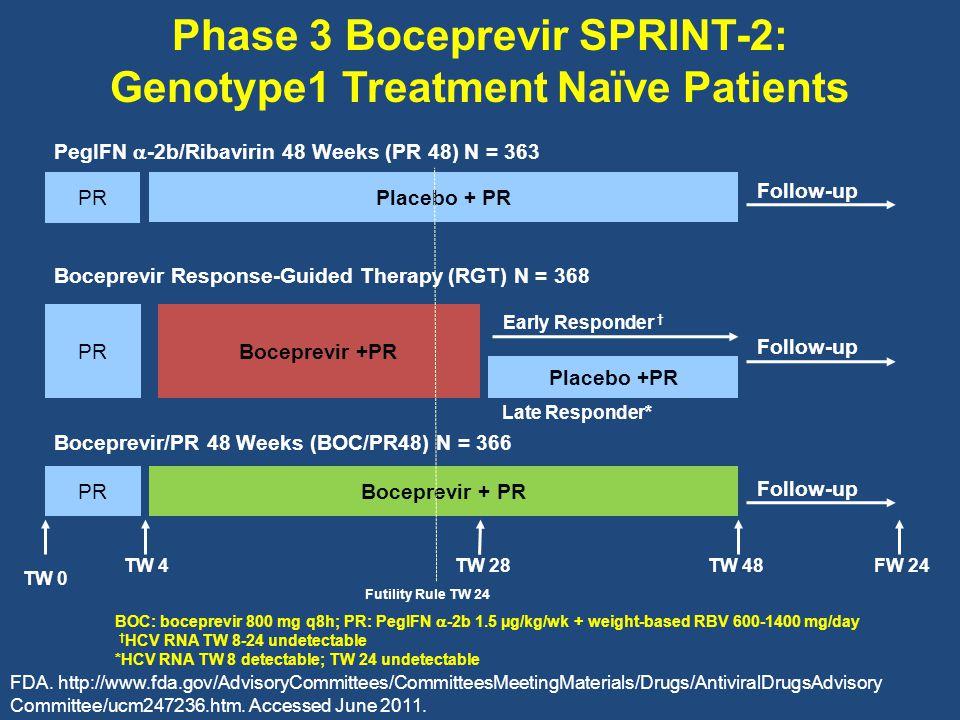 Phase 3 Boceprevir SPRINT-2: Genotype1 Treatment Naïve Patients PR Placebo + PR FW 24TW 48 Follow-up TW 28TW 4 Boceprevir +PR PR BOC: boceprevir 800 mg q8h; PR: PegIFN  -2b 1.5 µg/kg/wk + weight-based RBV 600-1400 mg/day † HCV RNA TW 8-24 undetectable *HCV RNA TW 8 detectable; TW 24 undetectable Early Responder † PegIFN  -2b/Ribavirin 48 Weeks (PR 48) N = 363 PR TW 0 Placebo +PR Late Responder* Boceprevir Response-Guided Therapy (RGT) N = 368 Boceprevir/PR 48 Weeks (BOC/PR48) N = 366 Follow-up Futility Rule TW 24 FDA.