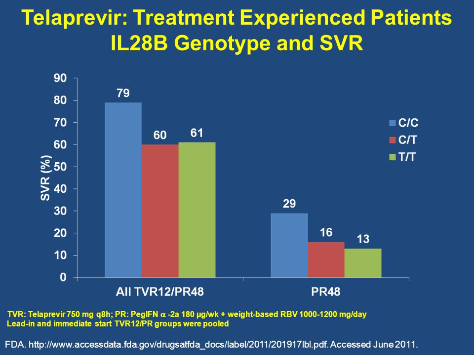 Telaprevir: Treatment Experienced Patients IL28B Genotype and SVR TVR: Telaprevir 750 mg q8h; PR: PegIFN  -2a 180 µg/wk + weight-based RBV 1000-1200 mg/day Lead-in and immediate start TVR12/PR groups were pooled FDA.