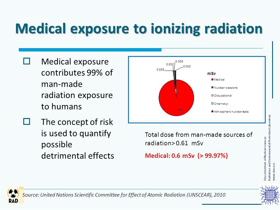  Medical exposure contributes 99% of man-made radiation exposure to humans  The concept of risk is used to quantify possible detrimental effects Med