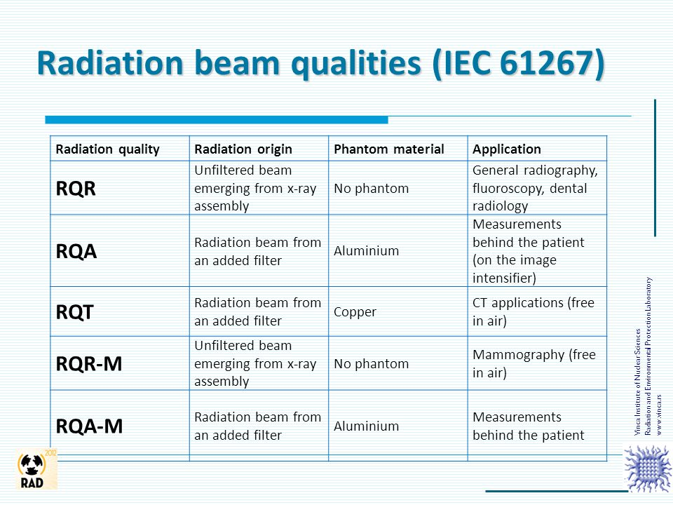 Radiation beam qualities (IEC 61267) Vinca Institute of Nuclear Sciences Radiation and Environmental Protection Laboratory www.vinca.rs Radiation qual