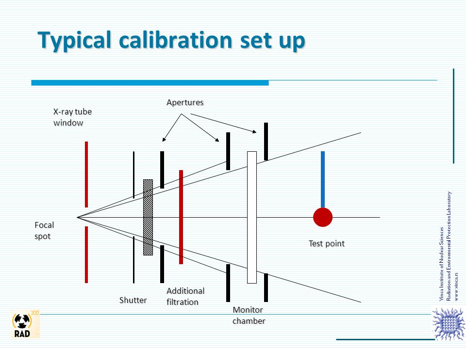 Typical calibration set up X-ray tube window Focalspot Shutter Apertures Additional filtration Monitor chamber Test point Vinca Institute of Nuclear S