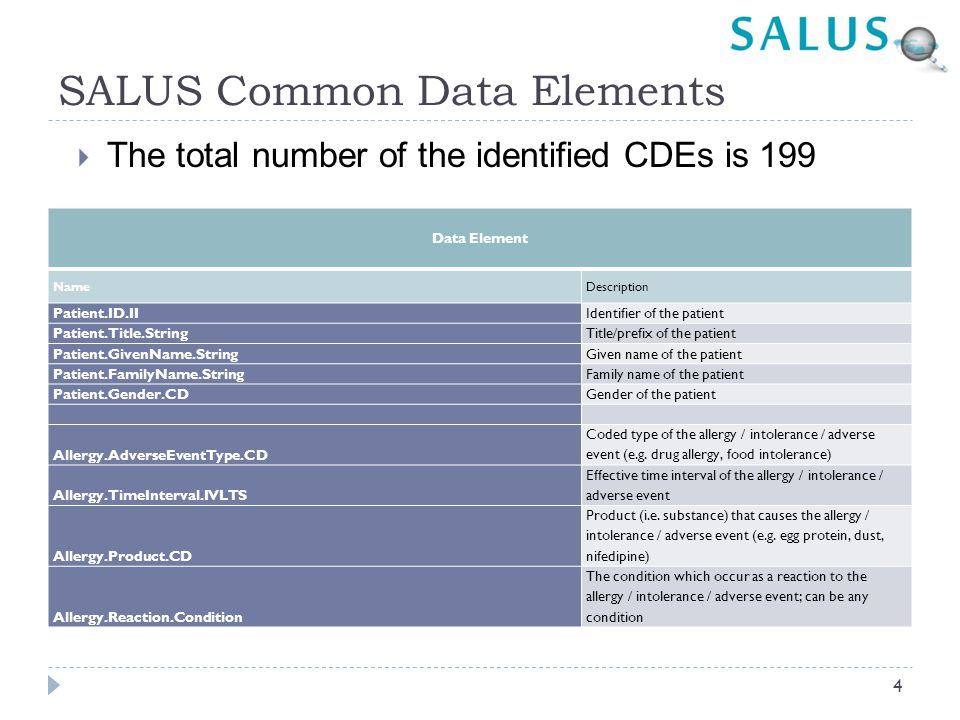 SALUS Common Data Elements  The total number of the identified CDEs is 199 Data Element NameDescription Patient.ID.IIIdentifier of the patient Patient.Title.StringTitle/prefix of the patient Patient.GivenName.StringGiven name of the patient Patient.FamilyName.StringFamily name of the patient Patient.Gender.CDGender of the patient Allergy.AdverseEventType.CD Coded type of the allergy / intolerance / adverse event (e.g.