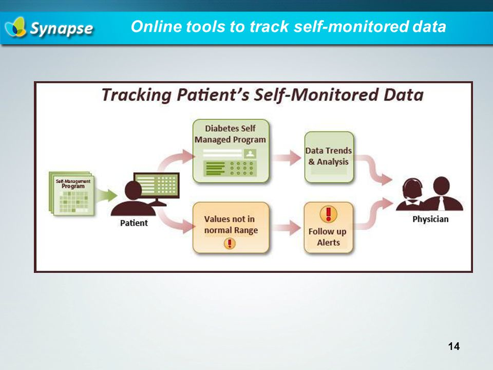 Online tools to track self-monitored data 14