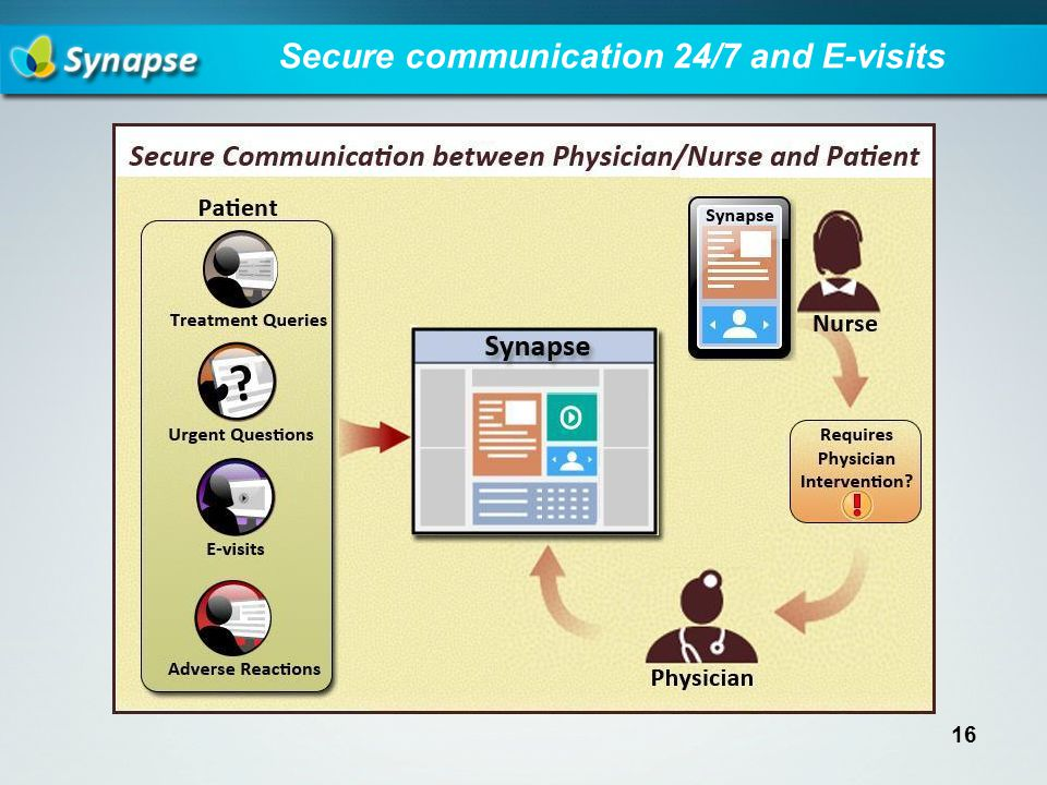 Secure communication 24/7 and E-visits 16