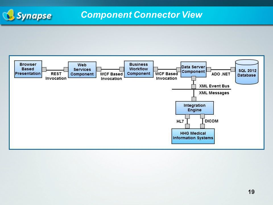 Component Connector View 19