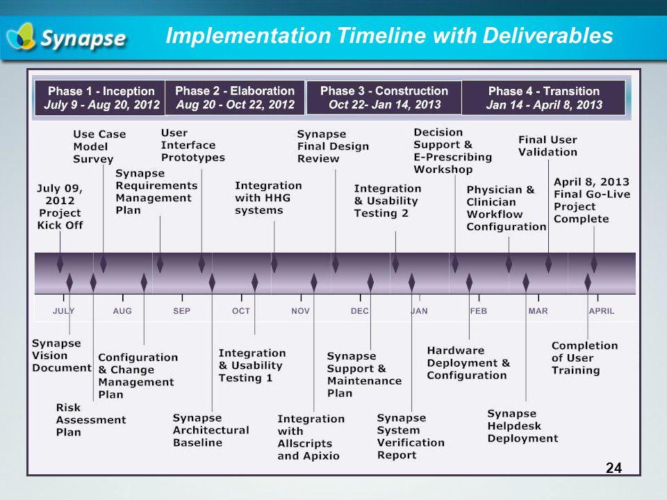 Implementation Timeline with Deliverables 24