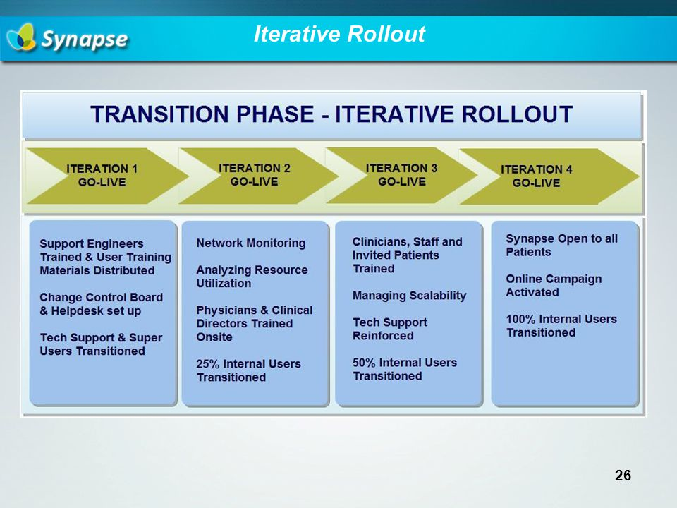 Iterative Rollout 26