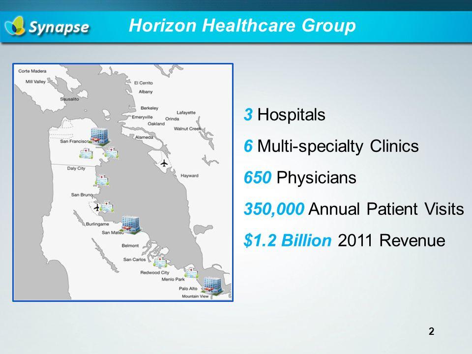 Horizon Healthcare Group 3 Hospitals 6 Multi-specialty Clinics 650 Physicians 350,000 Annual Patient Visits $1.2 Billion 2011 Revenue 2