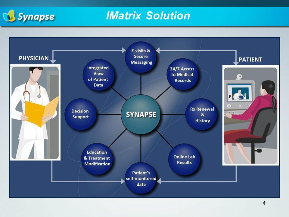 IMatrix Solution 4