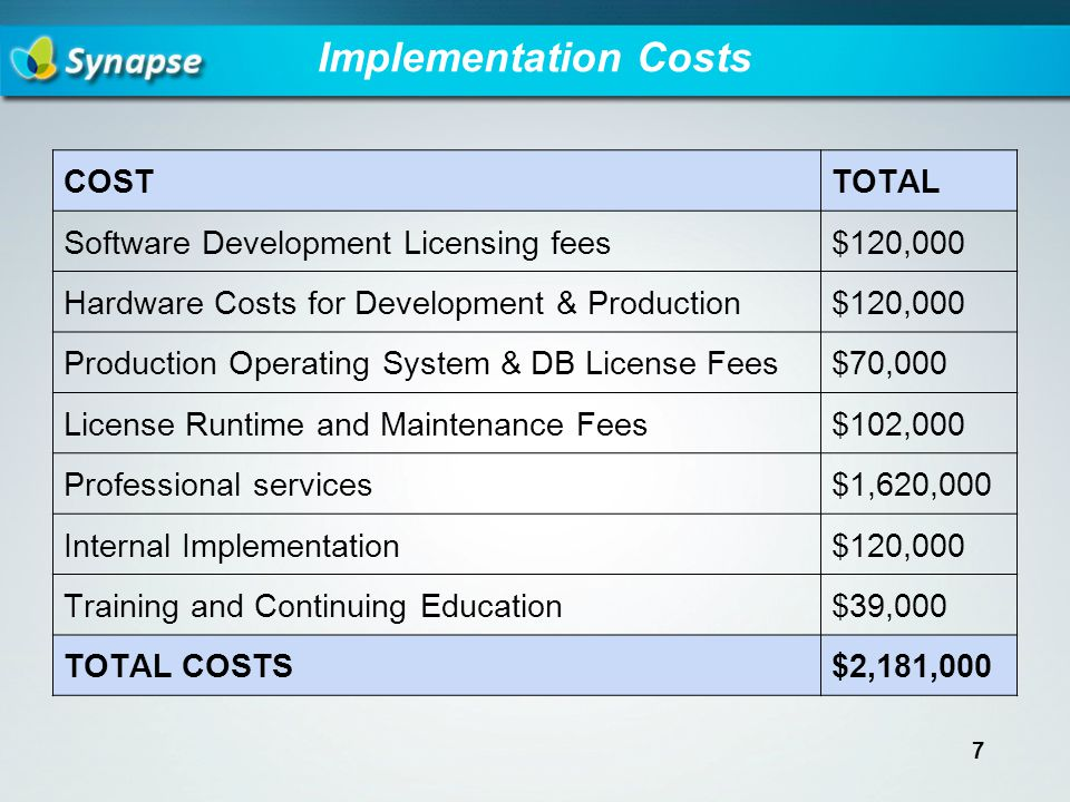 Implementation Costs COSTTOTAL Software Development Licensing fees$120,000 Hardware Costs for Development & Production$120,000 Production Operating System & DB License Fees$70,000 License Runtime and Maintenance Fees$102,000 Professional services$1,620,000 Internal Implementation$120,000 Training and Continuing Education$39,000 TOTAL COSTS$2,181,000 7