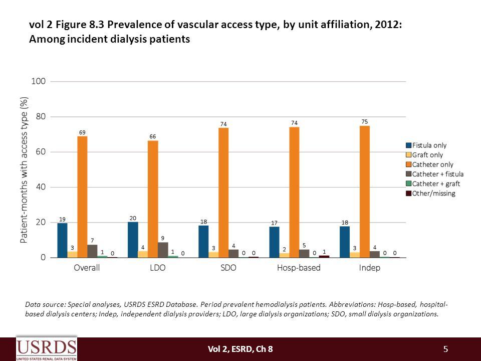 Vol 2, ESRD, Ch 86 Data source: Special analyses, USRDS ESRD Database.