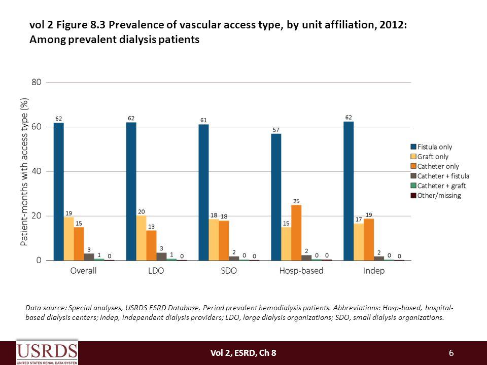 Vol 2, ESRD, Ch 87 Data source: Special analyses, USRDS ESRD Database.