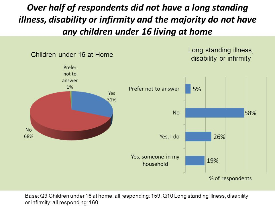 Over half of respondents did not have a long standing illness, disability or infirmity and the majority do not have any children under 16 living at home Base: Q9 Children under 16 at home: all responding: 159; Q10 Long standing illness, disability or infirmity: all responding: 160 Children under 16 at Home Long standing illness, disability or infirmity