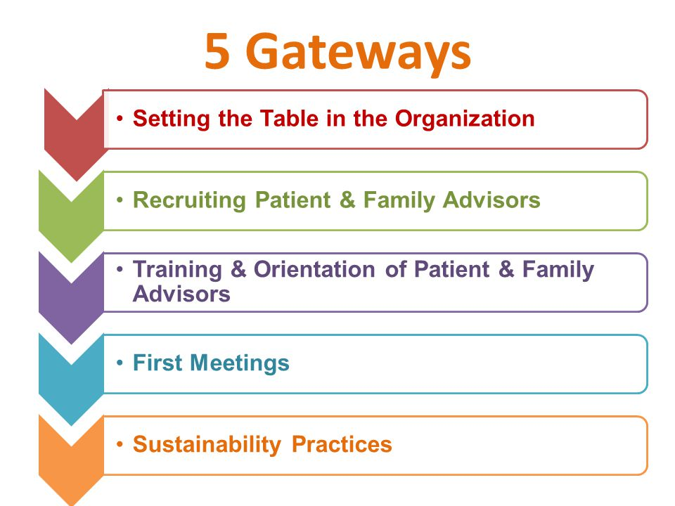 5 Gateways Setting the Table in the OrganizationRecruiting Patient & Family Advisors Training & Orientation of Patient & Family Advisors First MeetingsSustainability Practices