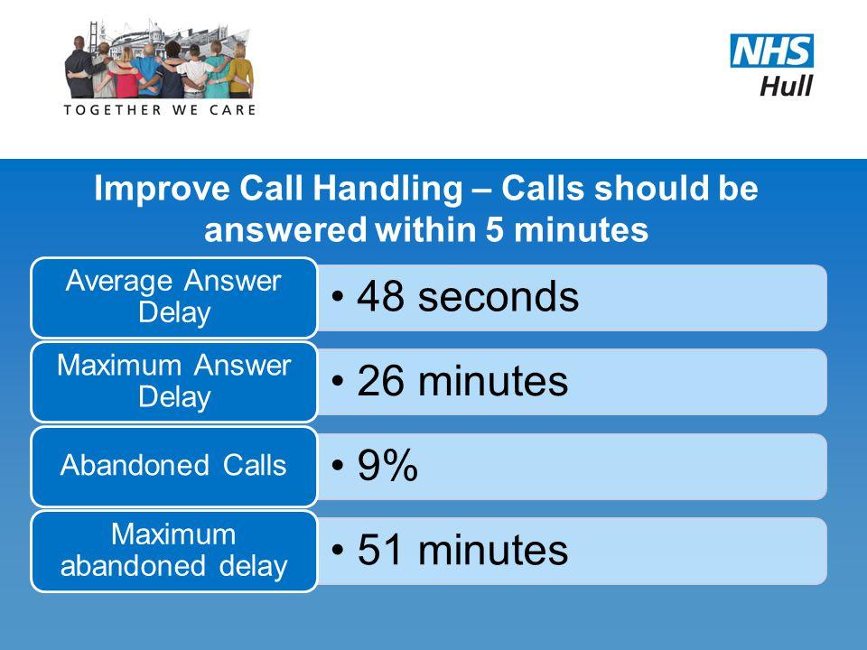 48 seconds Average Answer Delay 26 minutes Maximum Answer Delay 9% Abandoned Calls 51 minutes Maximum abandoned delay Improve Call Handling – Calls sh