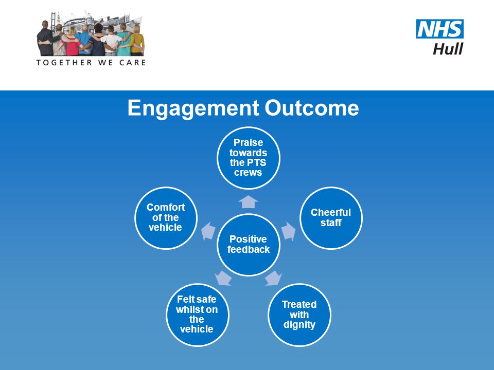 Engagement Outcome – Priorities Priorities Improve Call Handling Ensure patients arrive on time for their appointment Reduce waits after appointments Communicate changes, delays and expected time of collection to patients Ensure used by people that have a medical need Promote eligibility and PTS alternatives