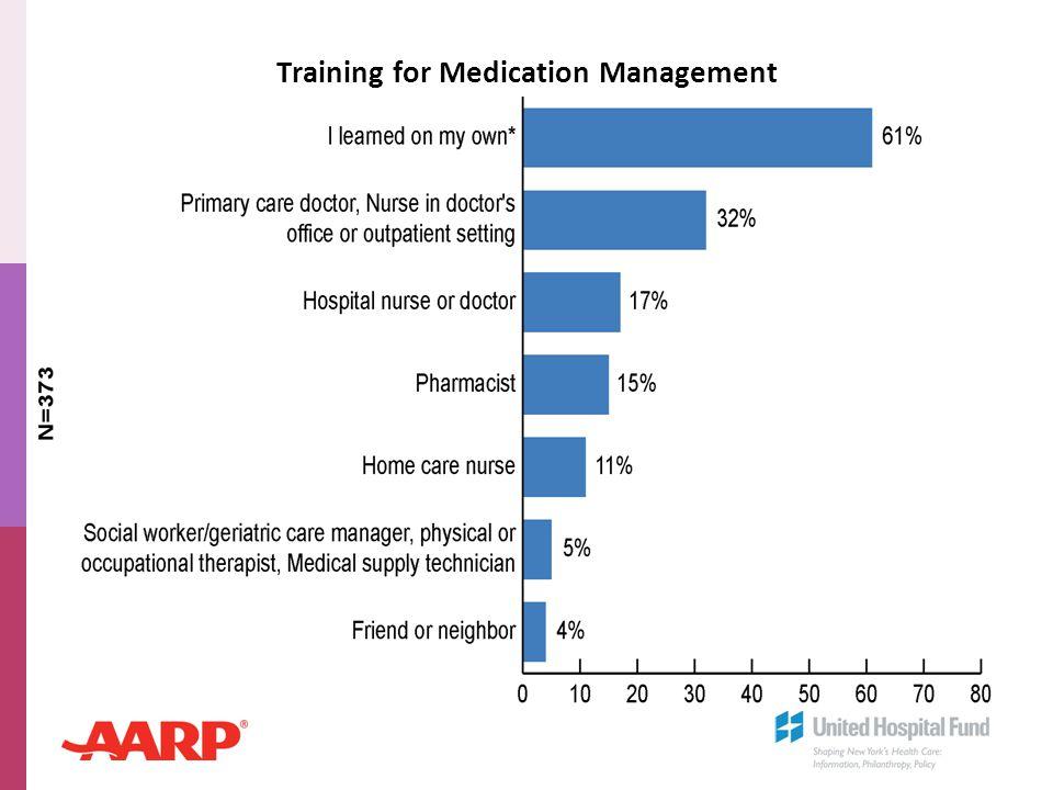 Training for Medication Management