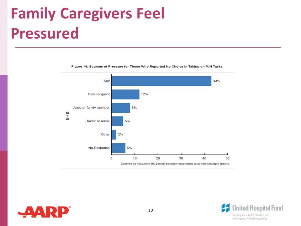 Family Caregivers Feel Pressured 18