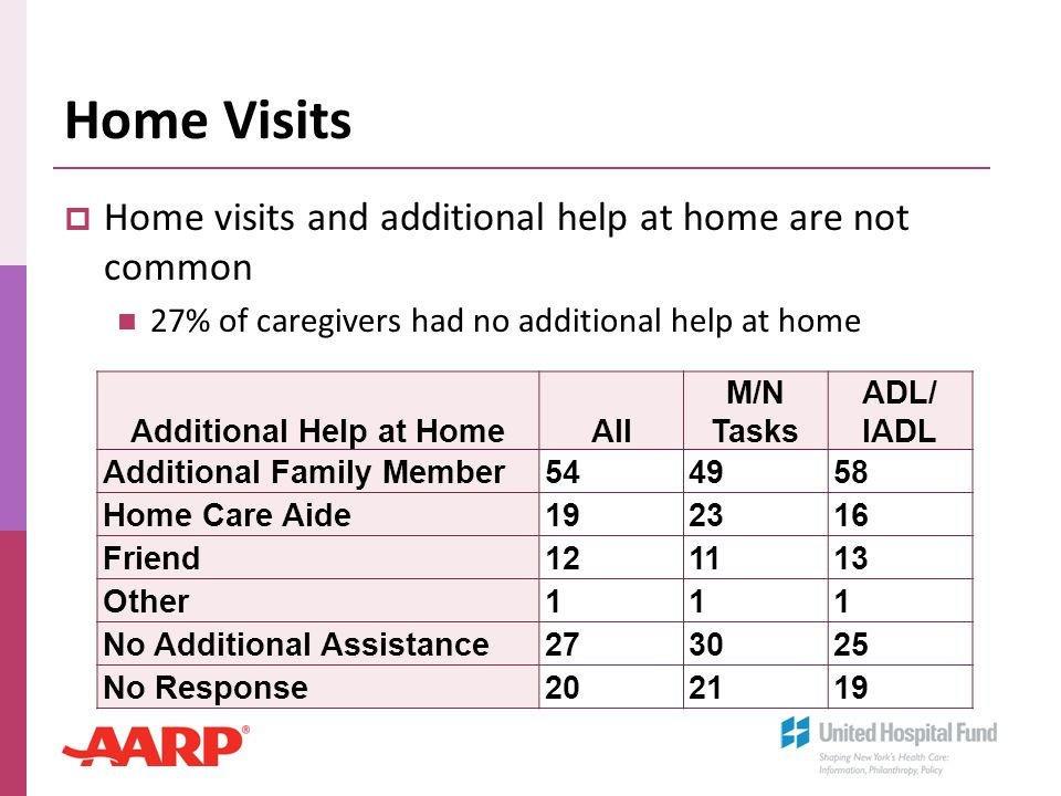 Home Visits  Home visits and additional help at home are not common 27% of caregivers had no additional help at home Additional Help at HomeAll M/N T