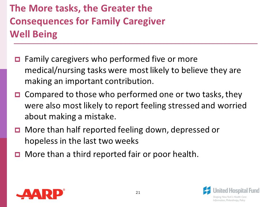 The More tasks, the Greater the Consequences for Family Caregiver Well Being  Family caregivers who performed five or more medical/nursing tasks were