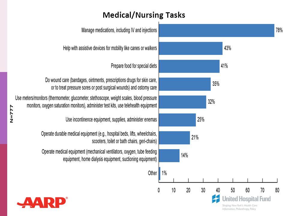 Medical/Nursing Tasks