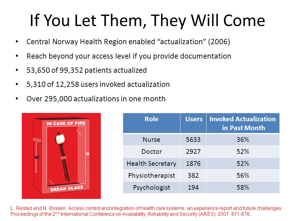 If You Let Them, They Will Come Central Norway Health Region enabled actualization (2006) Reach beyond your access level if you provide documentation 53,650 of 99,352 patients actualized 5,310 of 12,258 users invoked actualization Over 295,000 actualizations in one month Role UsersInvoked Actualization in Past Month Nurse563336% Doctor292752% Health Secretary187652% Physiotherapist38256% Psychologist19458% L.