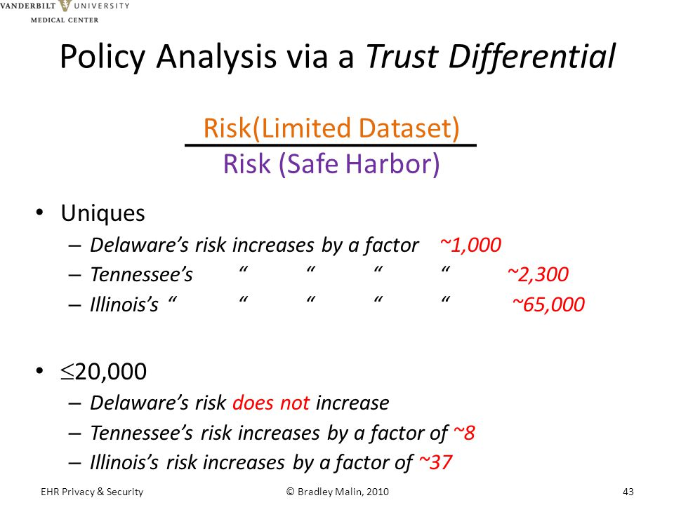 Policy Analysis via a Trust Differential Uniques – Delaware's risk increases by a factor ~1,000 – Tennessee's ~2,300 – Illinois's ~65,000  20,000 – Delaware's risk does not increase – Tennessee's risk increases by a factor of ~8 – Illinois's risk increases by a factor of ~37 Risk(Limited Dataset) Risk (Safe Harbor) EHR Privacy & Security© Bradley Malin, 201043
