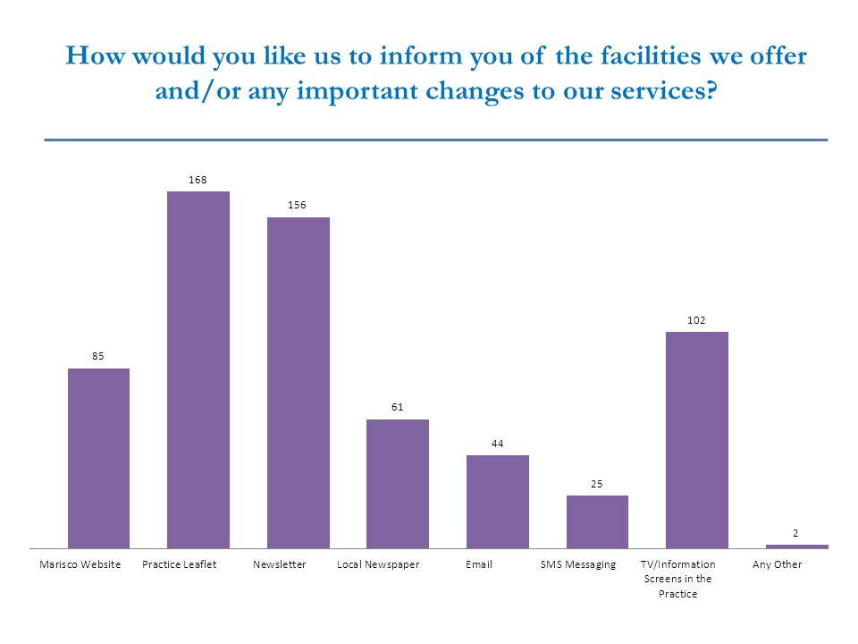 How would you like us to inform you of the facilities we offer and/or any important changes to our services