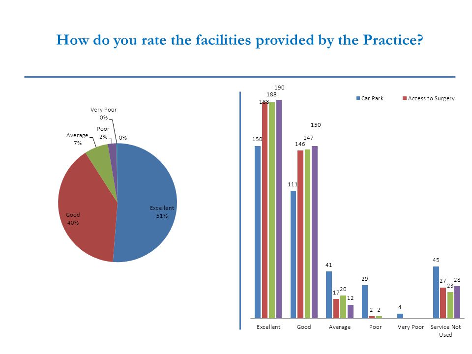 How do you rate the facilities provided by the Practice