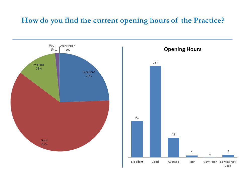 How do you find the current opening hours of the Practice