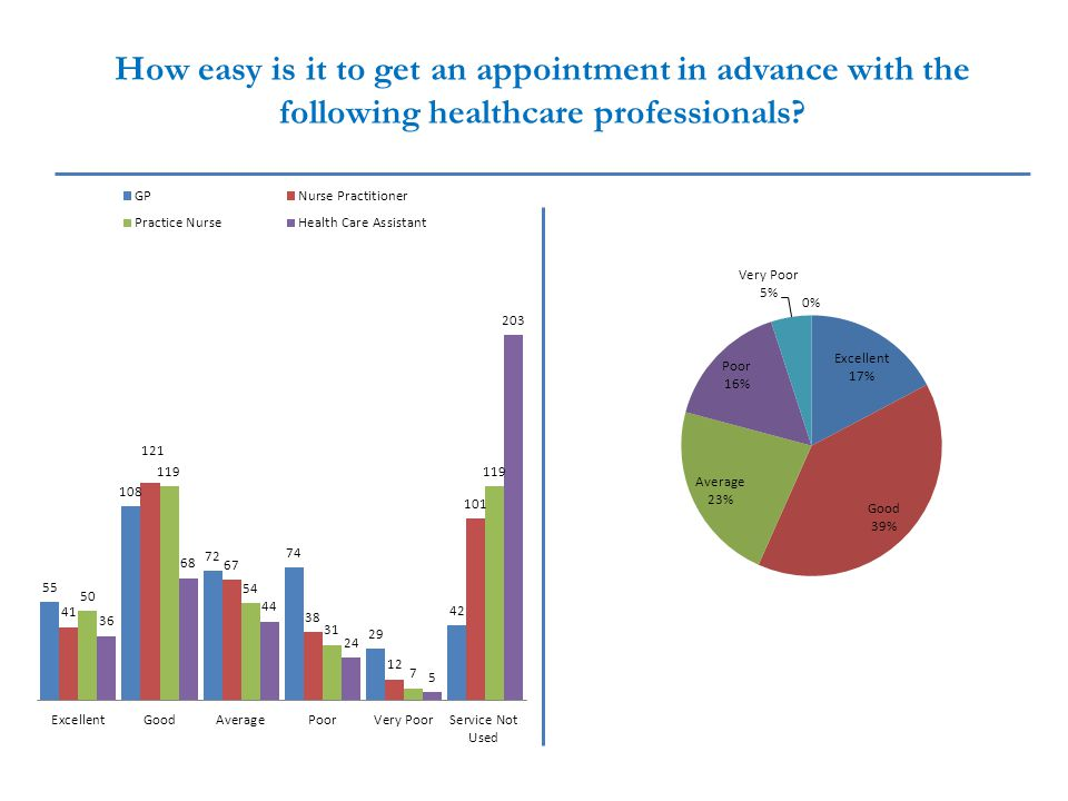 How easy is it to get an appointment within 24 hours, with the following healthcare professionals?