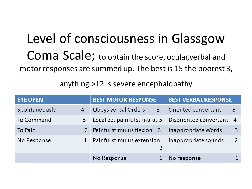 Level of consciousness in Glassgow Coma Scale; to obtain the score, ocular,verbal and motor responses are summed up. The best is 15 the poorest 3, any