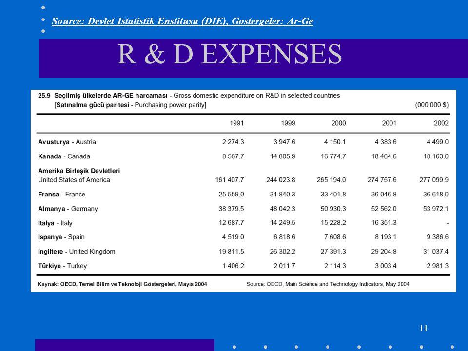 11 R & D EXPENSES Source: Devlet Istatistik Enstitusu (DIE), Gostergeler: Ar-Ge