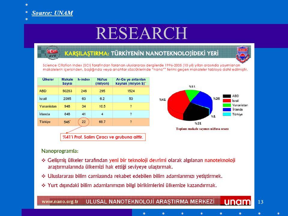 13 RESEARCH Source: UNAM