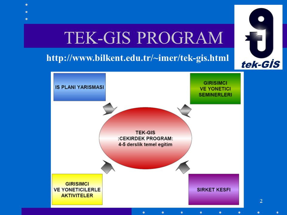 3 CORE COURSES Entrepreneurship New Product Development Entrepreneurial Marketing and Sales Entrepreneurial Finance & Accounting The Art of CEO: Business skills for future leaders tek-GİS