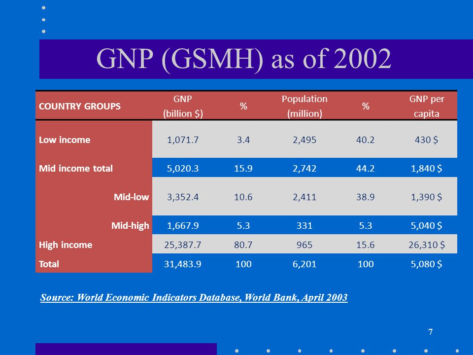 7 GNP (GSMH) as of 2002 COUNTRY GROUPS GNP (billion $) % Population (million) % GNP per capita Low income1,071.73.42,49540.2430 $ Mid income total5,020.315.92,74244.21,840 $ Mid-low3,352.410.62,41138.91,390 $ Mid-high1,667.95.33315.35,040 $ High income25,387.780.796515.626,310 $ Total31,483.91006,2011005,080 $ Source: World Economic Indicators Database, World Bank, April 2003