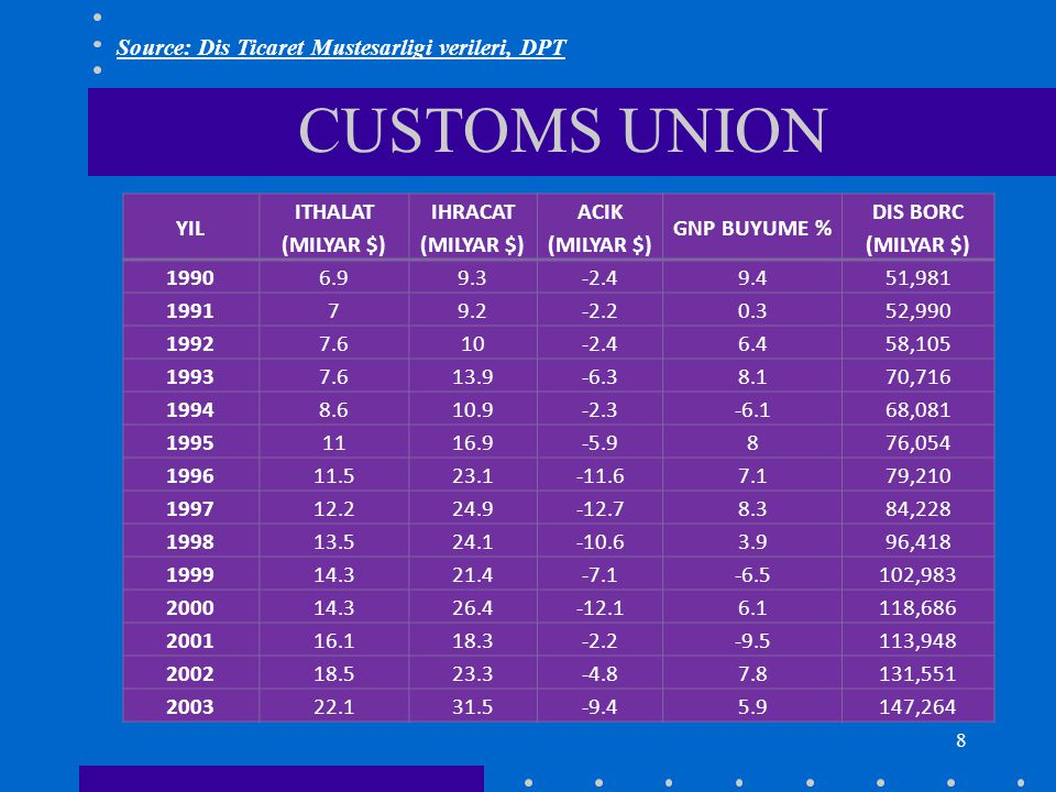 9 GDP (GSYIH) Source: World Development Indicators database, World Bank, April 2003, Forbes April 2003 RANKCOUNTRY/COMPANY GDP/REVENUE (billion $) RANKCOUNTRY/COMPANY GDP/INCOME (billion $) 1USA10,06521Sweden210 2Japan4,14122EXXON MOBIL192 3Germany1,84623Austria189 4England1,42424Saudi Arabia186 5France1,31025GENERAL MOTORS177 6China1,15926Poland176 7Italy1,08927BP174 8Canada69528Norway166 9Mexico61829FORD MOTOR162 10Spain58230Hong Kong, China162 11Brazil50331Denmark161 12India47732Turkey148 13South Korea42233Indonesia145 14Netherland38034ENRON139 15Australia36935DAIMLER – CHRYSLER137 16Russia31036ROYAL DUTCH/SHELL135 17Argentine26937GENERAL ELECTRIC126 18Switzerland24738Venezuela125 19Belgium23039Finland121 20WAL MART22040TOYOTA121